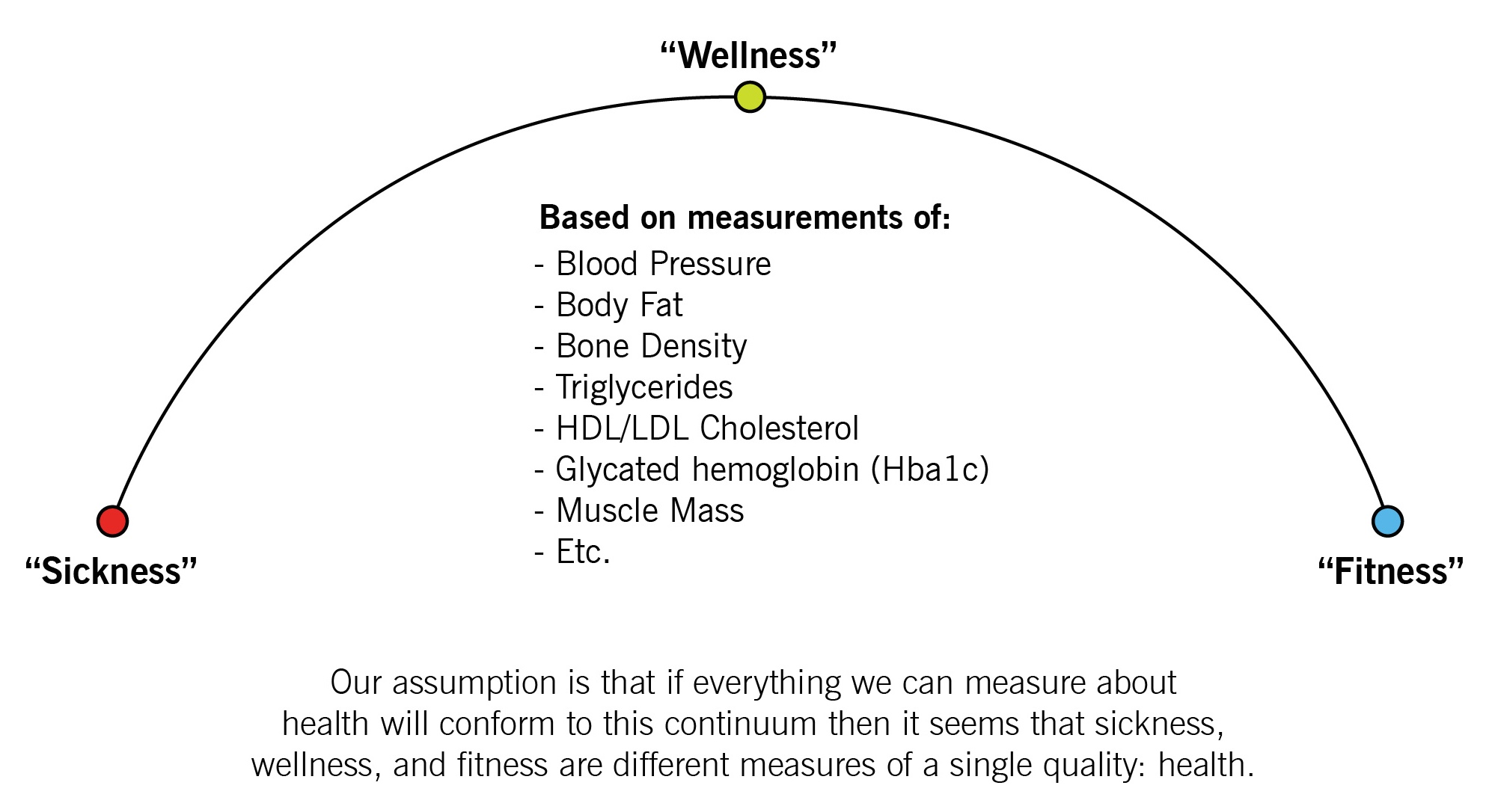 Image result for crossfit sickness wellness fitness continuum